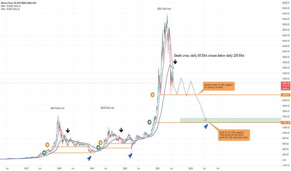 Bitcoin (Bitcoin, BTC) Į Euras (EUR) Valiutos kursas