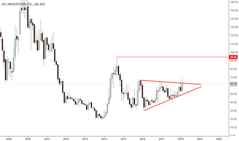 HCL_INSYS: hclinfosys- monthly triangle breakout