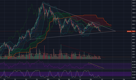 BTCUSD: BTC -  RSI 30 will save us all