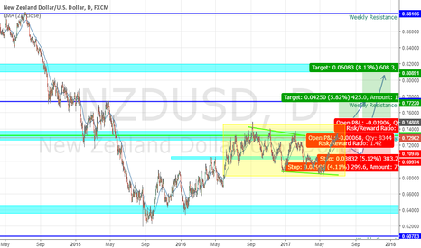 NZDUSD: NZDUSD Long(Buy) opportunity, RR 1:1.4, RR 1:1.6