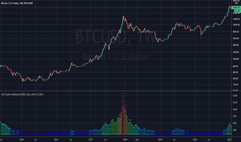 Tradingview Bitcoin Pinigų Sv