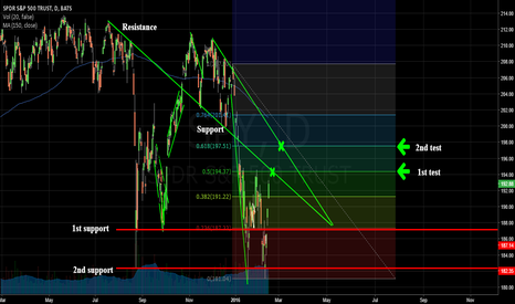 SPY: SPY: Approaching Key Areas of Resistance