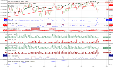 SPX: ES - selling Option at 2.110 for premium of 350 $