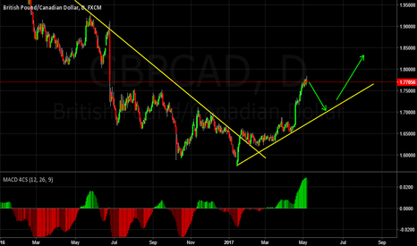 GBPCAD: Short Back to Trend Line