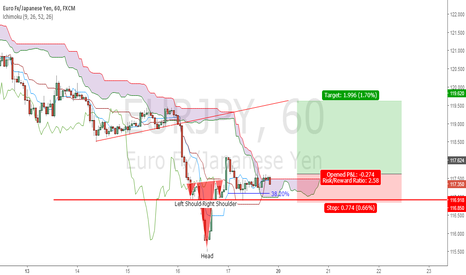 EURJPY: EURJPY - sizable retracement coming