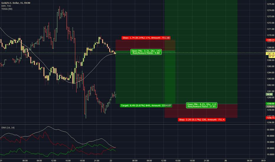 XAUUSD: Gold short term and long term idea