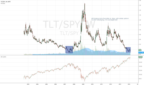 TLT/SPY: $spy vs $tlt