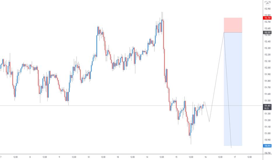GBPJPY H1 | Market Outlook