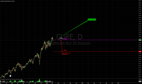 CURE: Trend continuation in healthcare is a high probabilty