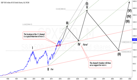 SPX500: A different LT view... not so scary...