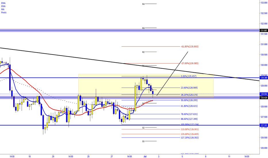 EURJPY: EUR/JPY  -  RE TEST OF SUPPORT