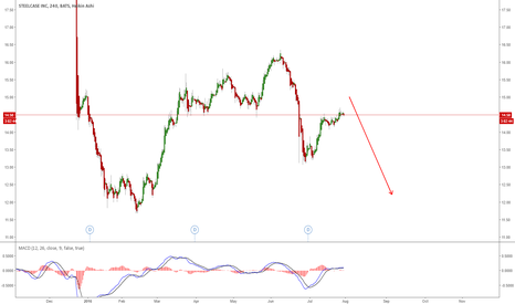 SCS: SCS - LOOKING FOR MORE DOWNSIDE