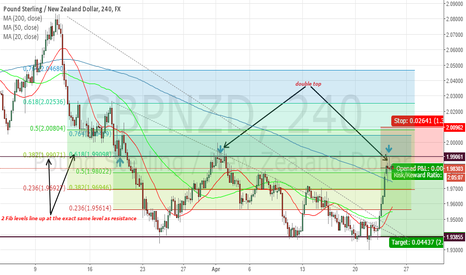 GBPNZD: GBPNZD 4 HOUR SHORT