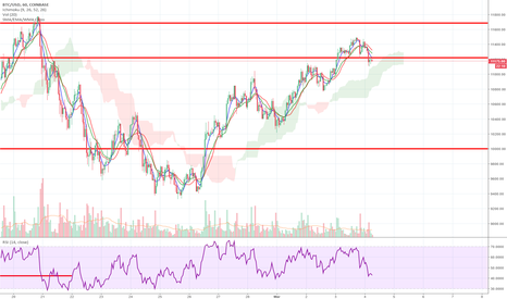 BTCUSD: BTC: The next leg up