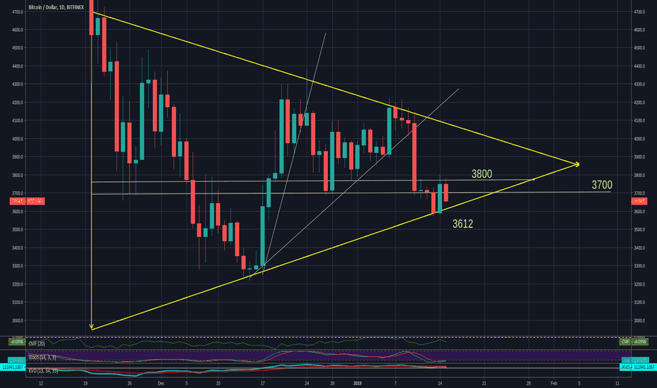 BTCUSD: BTC is moving in a symmetrical triangle  can it bounce at 3612