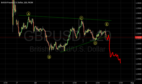 GBPUSD: GBPUSD RUNNING TRIANGLE BREAKDOWN