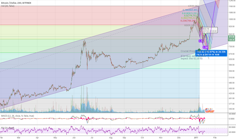 BTCUSD: BTC Three dive pattern to channel low. Crucial times.