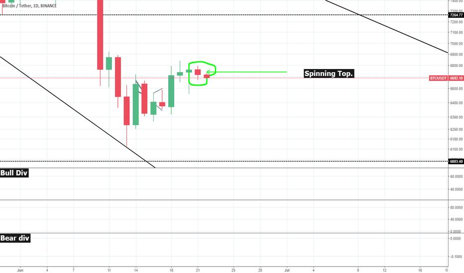 BTCUSDT: Price Action Trading Muh BTC