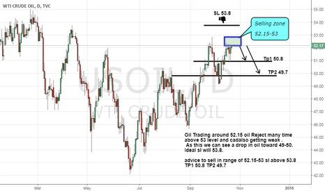 USOIL: Oil a Drop expected as Resistance and Cad getting weak.