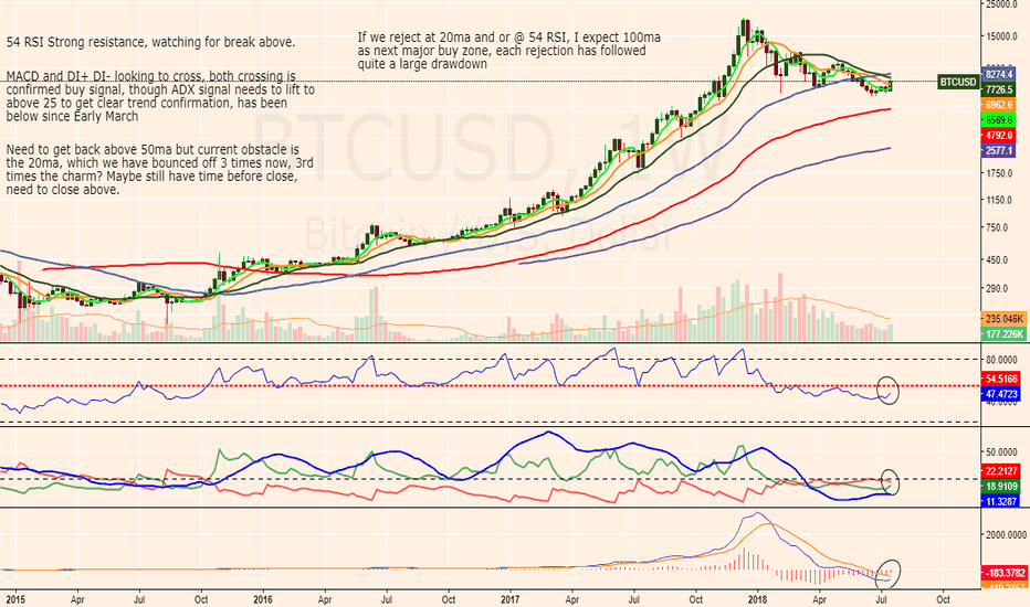 BTCUSD: Very Bullish on the Corn if we can break these coming conditions