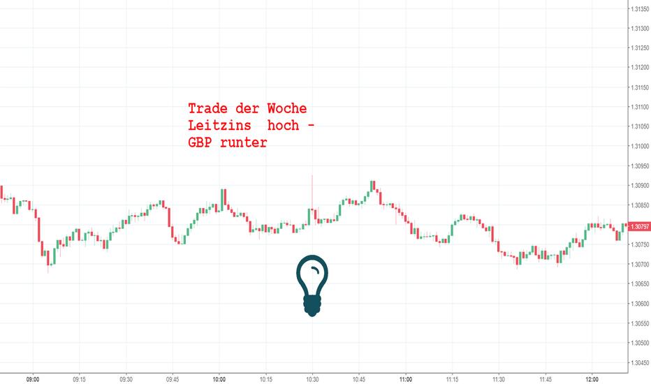 GBPUSD: Trade der Woche -> Zins hoch - GBP runter <- LOSS im GBPUSD