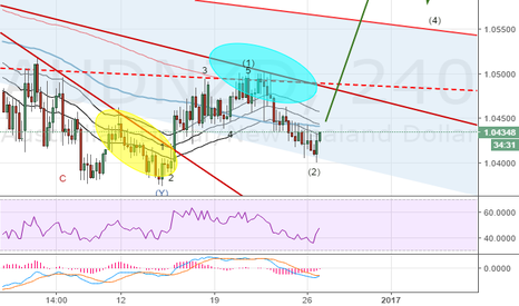 AUDNZD: AUDNZD Elliott wave trade signal: Can Santa rally pull AUDNZD?