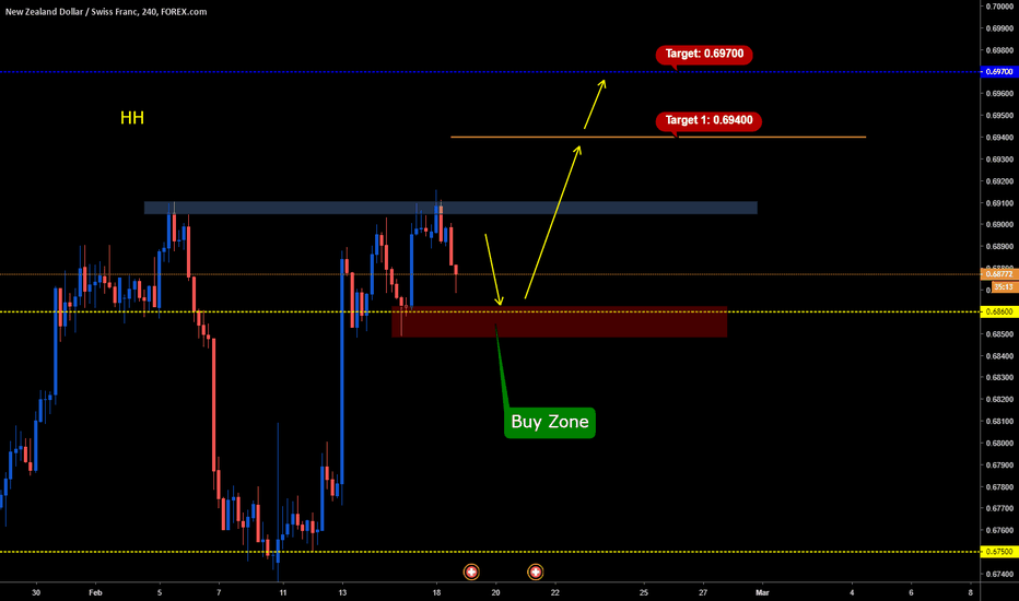 NZDCHF: Wait foy Buy Opportunity on NZDCHF