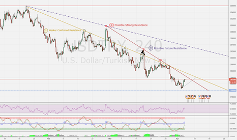 USDTRY: USDTRY Possible Short and Long-Term Resistances