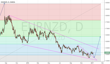 EURNZD: Eur/Nzd down before his big move up