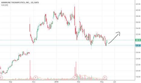 AIMT: upwards trend, multiple bottom
