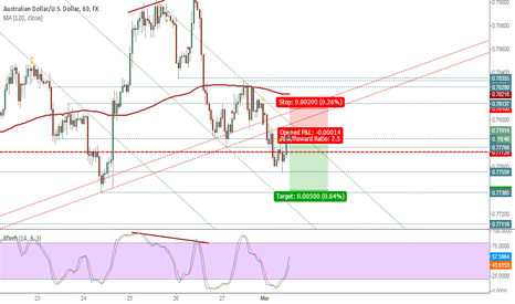 AUDUSD: Short, start down trend