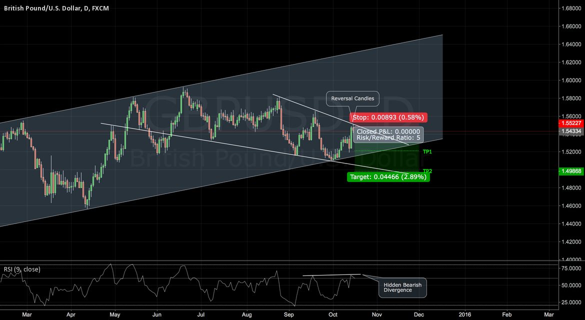 GBPUSD: Shorting the Cable at Resistance
