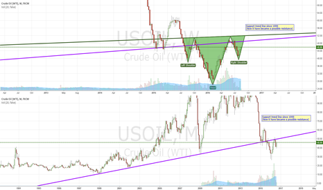 USOIL: USOIL Follow up