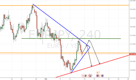 EURJPY: Possible double top on EurJpy