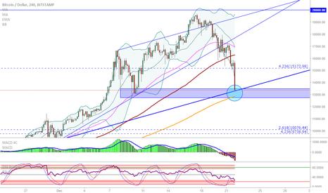 BTCUSD: BTC/USD: Support/trendline/MA confluence?