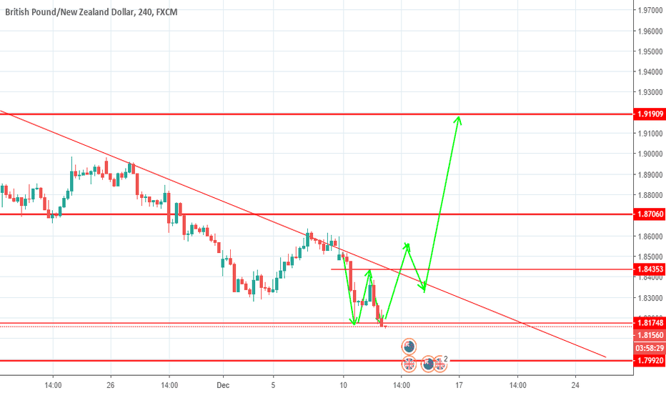 GBPNZD: Looking for a buy