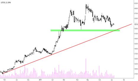 LTS: Lotos [LTS] - blisko linii trendu