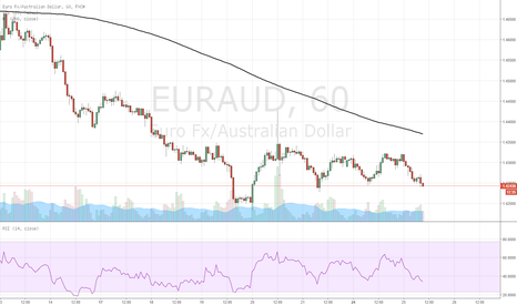EURAUD: SHORT EUR/AUD at market (1.4245)