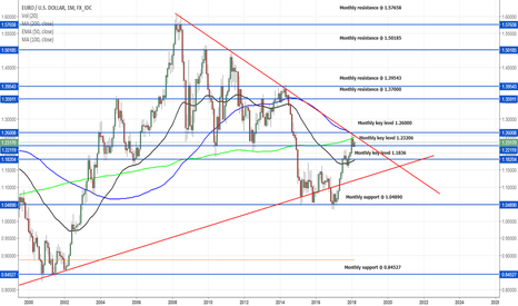EURUSD: Big break for EURO finally here ?