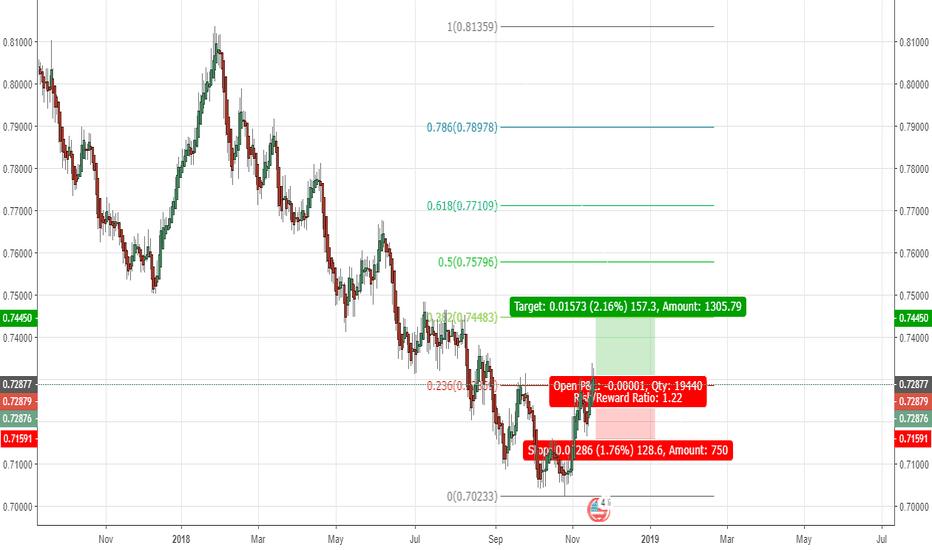 AUDUSD: Aussie Dollar heading up?