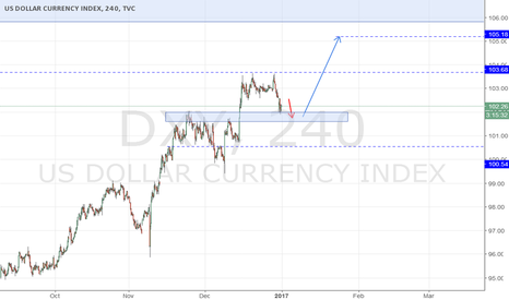 DXY: DXY - Price movement