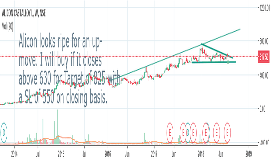 ALICON: Alicon castaloys - Ready for upmove above 630