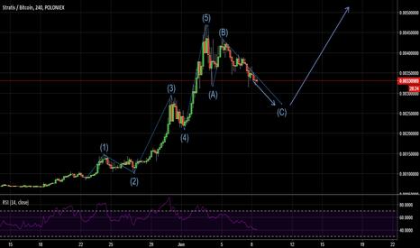 STRATBTC: STRATIS Short- Elliott correction wave is not over yet