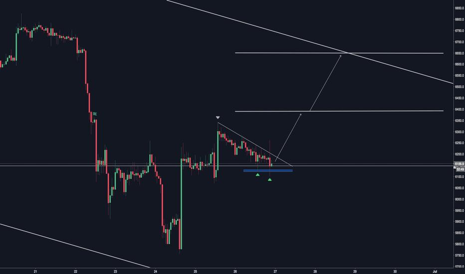 BTCUSD: BITCUSD Triangle Formation