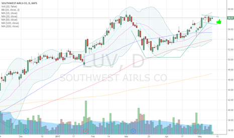LUV: $LUV Bullish Cup and Handle pattern