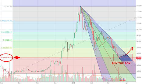 ETHUSD: ETHUSD 0.236 FIB SUPPORTED BY THE PITCHFAN SQUEEZE