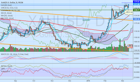 XAUUSD: $XAUUSD - LONG from 1240-45sh Level