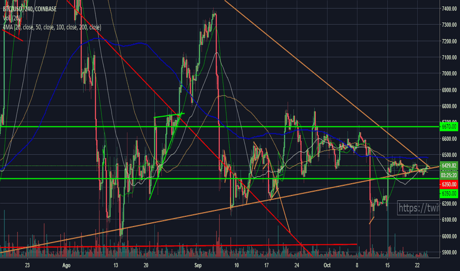 BTCUSD: LARGO BTC - On the brink of a decisive move within 12 hours