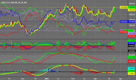 XAUUSD: 13,664 tickers:here r the symbols detected w/daily bull gartleys