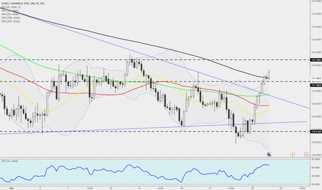 EURJPY: EURJPY - 240 - Change In Direction Or Just A temporary Recovery?